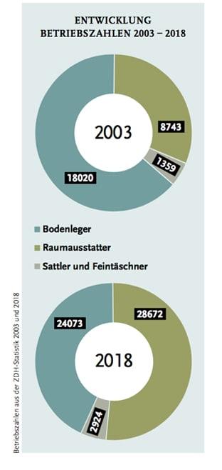 Statistik2